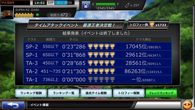 無課金でドリスピを攻略 Part9 第26回 最速王者決定戦 結果発表!